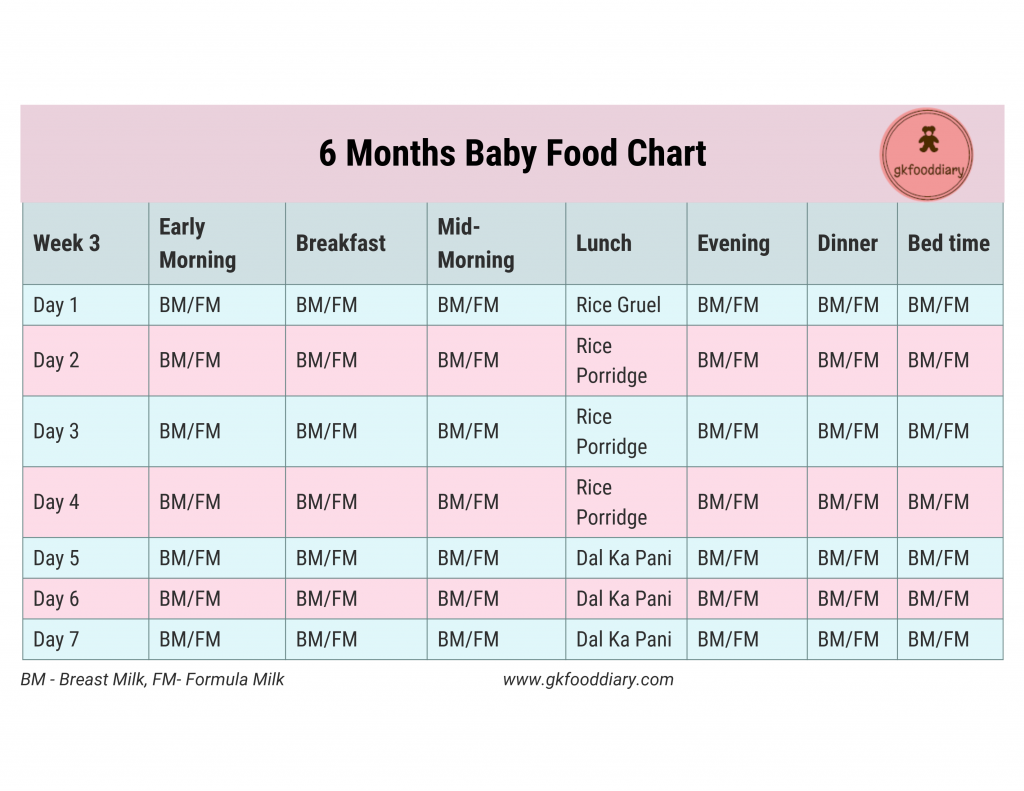 6 Months Baby Food Chart Week 3 | Indian Baby Food