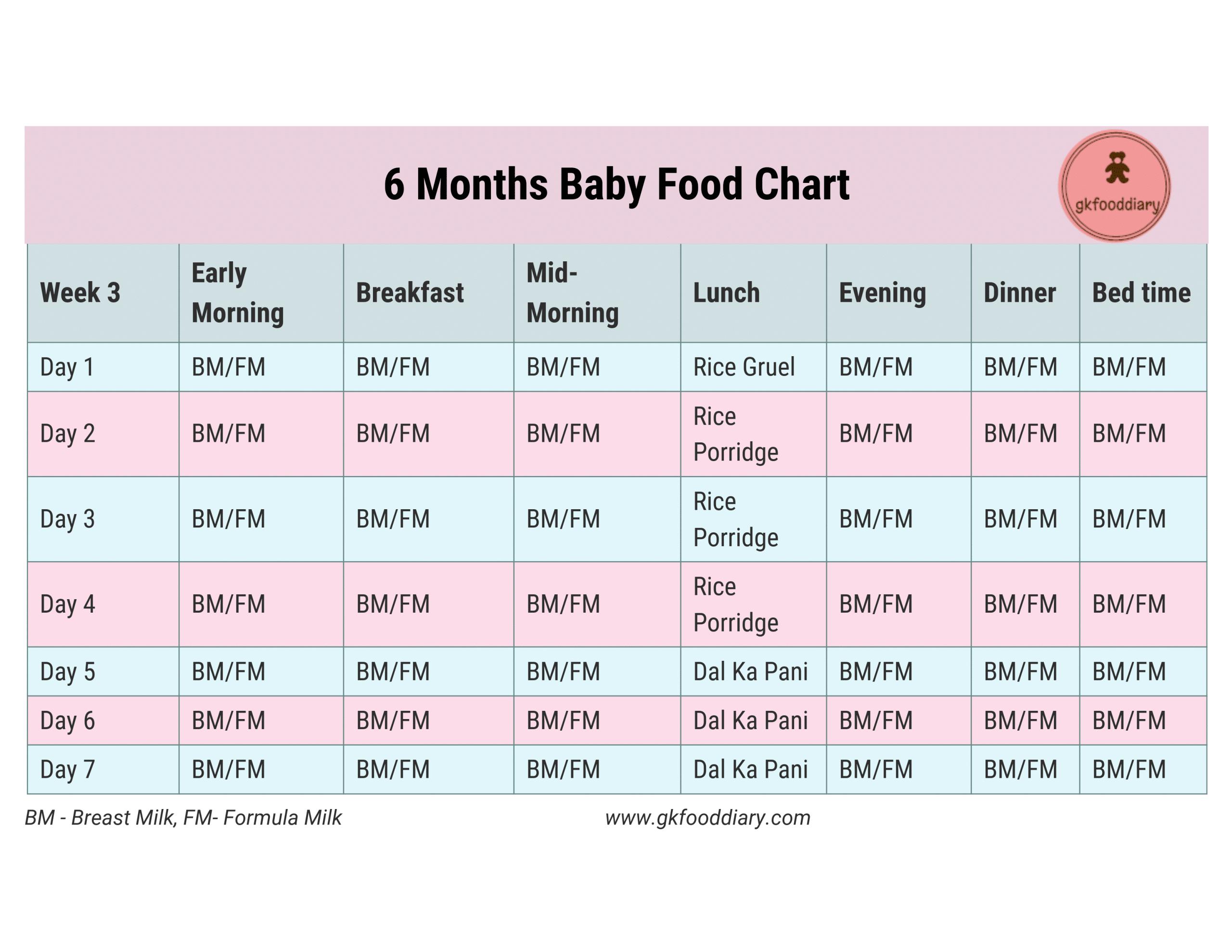 6 Month Baby Food Chart Week 3 - GKFoodDiary - Homemade ...