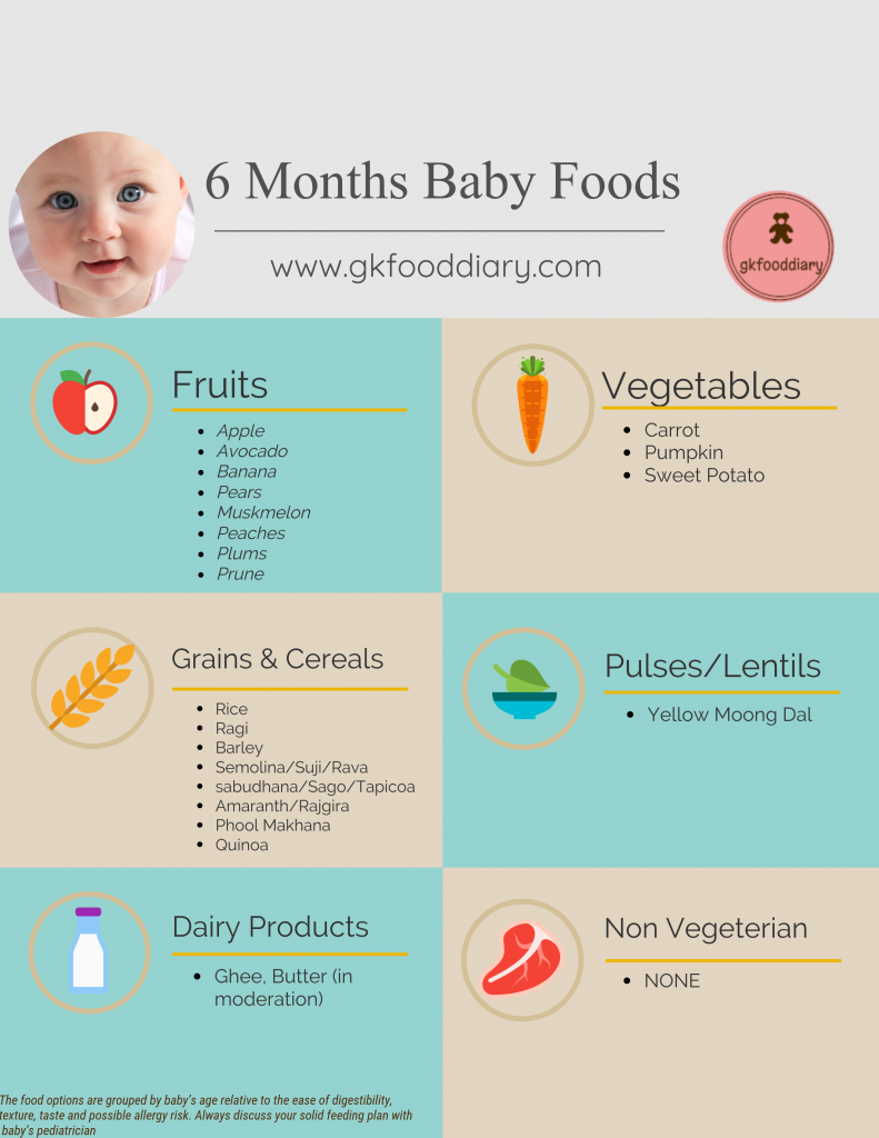 Baby Foods For  Year Old Indian Baby