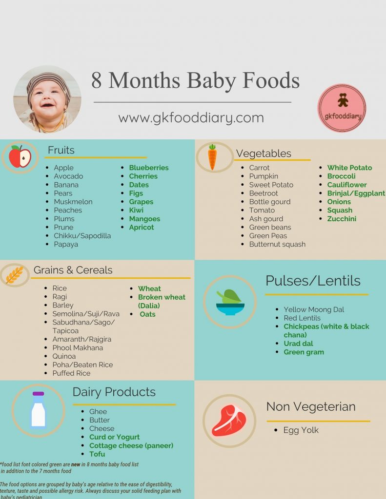 Food Diet For  Month Old Baby