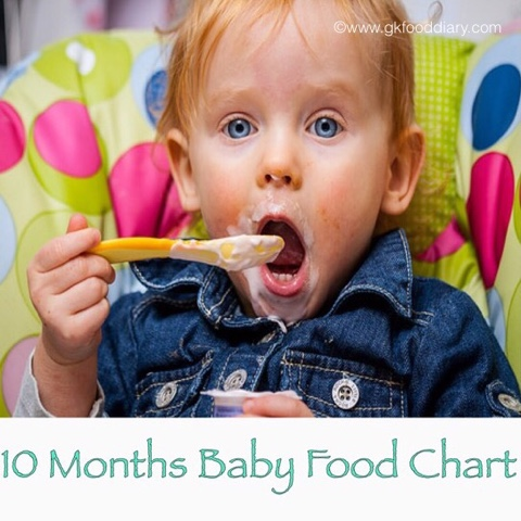 10 months baby food chart meal plan or diet chart for 10 months by 10 months your baby may have few teeth swallows food more easily and started sitting confidently hence 10 months is the best time to introduce most of forumfinder Choice Image