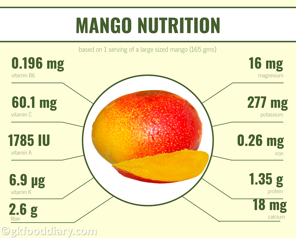 Mango-Nutrition-Fact