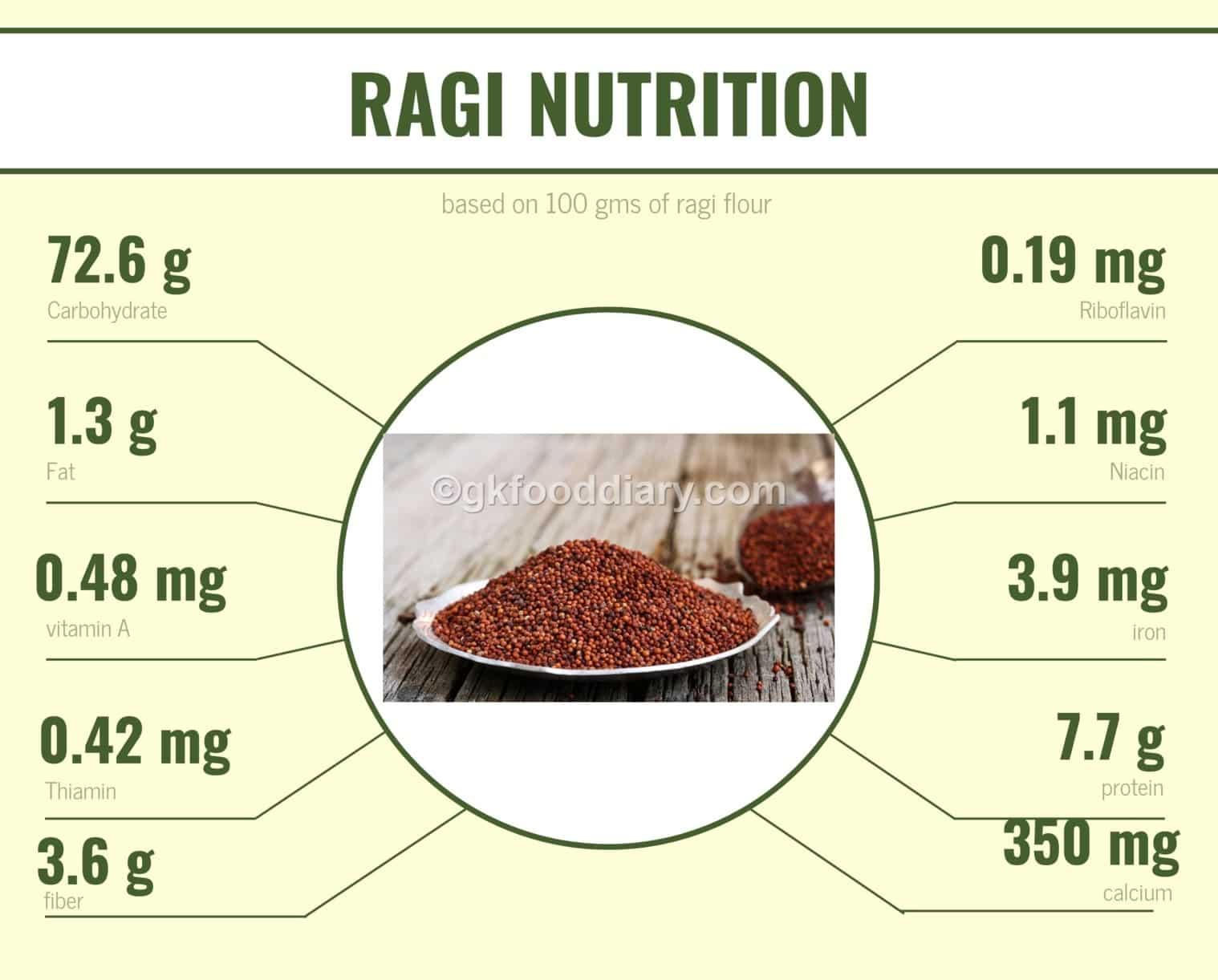 Ragi Finger Millet Nutrition