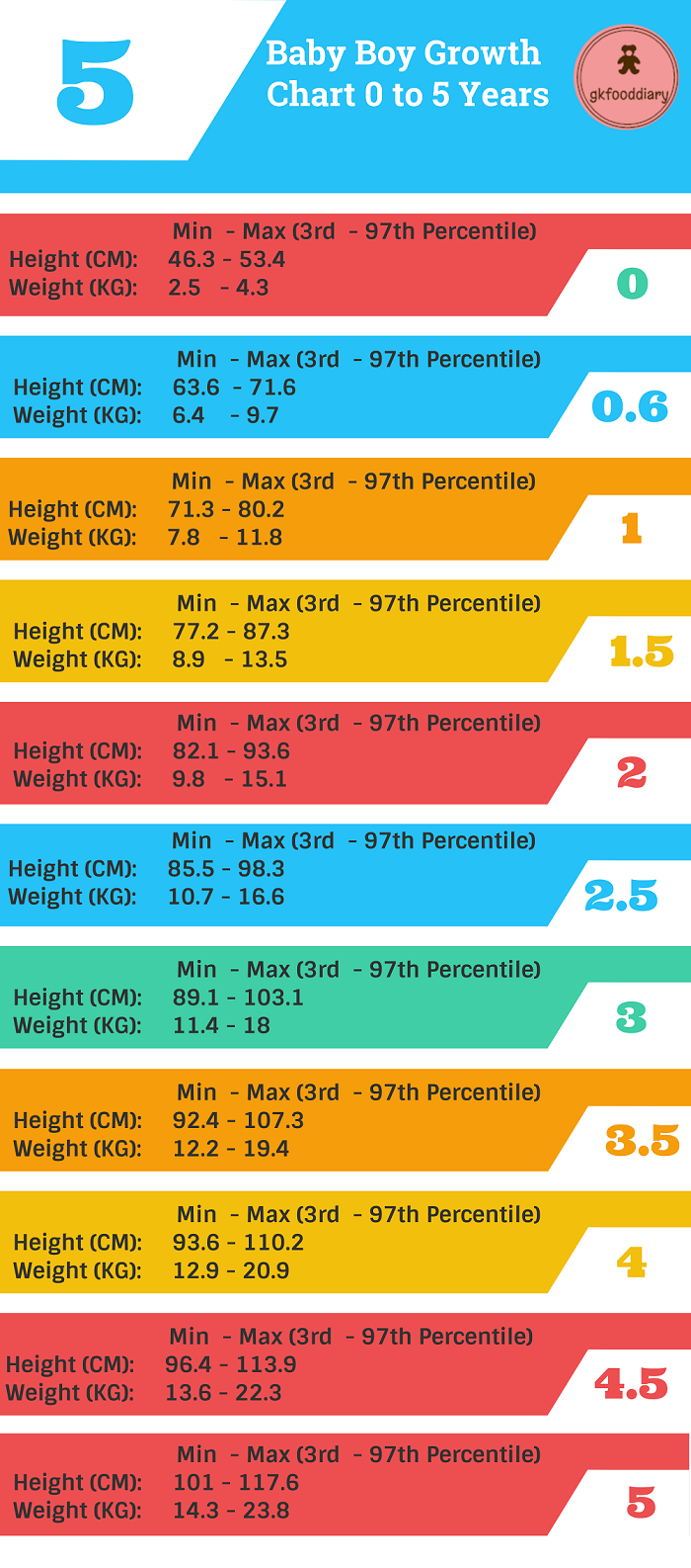 Indian Baby Height And Weight Growth Chart 0 To 60 Months