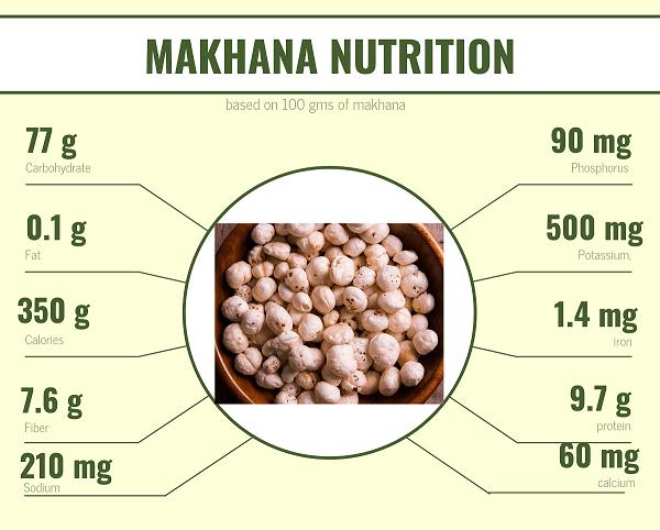 Makhana Nutrition