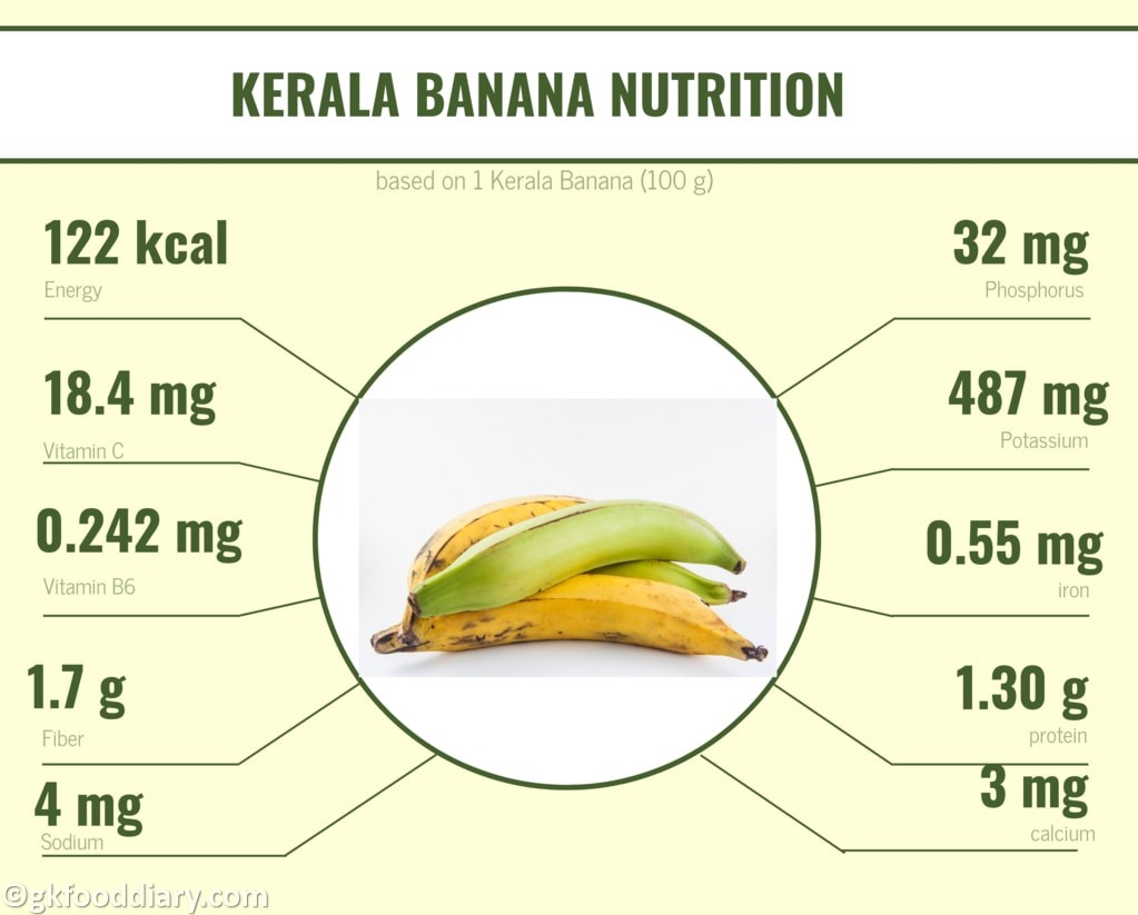 Kerala Banana Nutrition