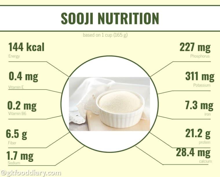 Sooji Nutritional Info
