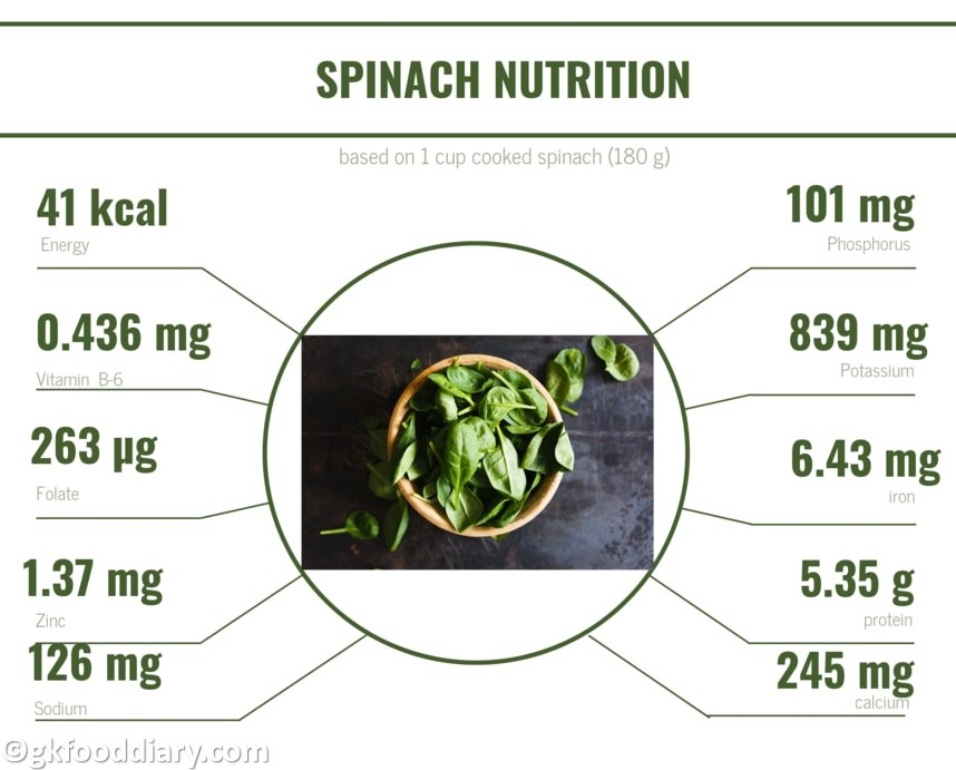 Spinach Nutrition chart
