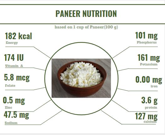 Paneer Nutrition