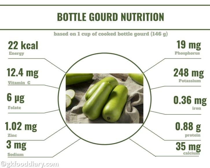 Bottle Gourd Nutrition