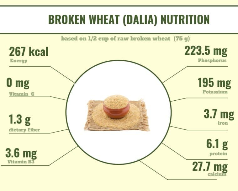 Broken Wheat Nutrition