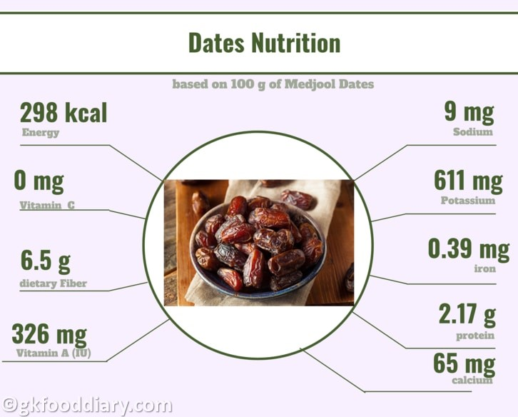 Dates Nutrition