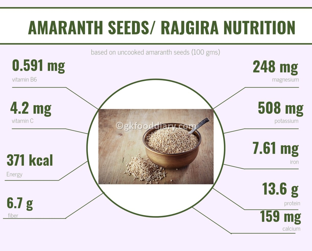 Amaranth Seeds - Rajgira Nutrition